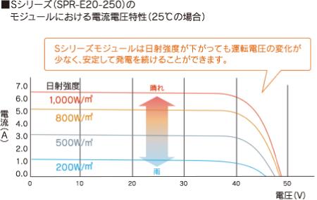 電流電圧特性