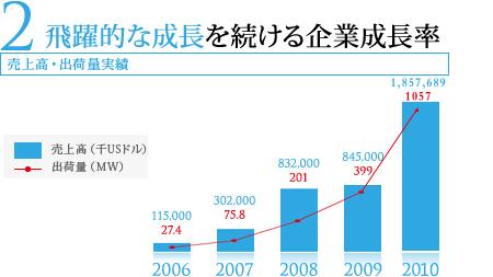 企業成長率グラフ
